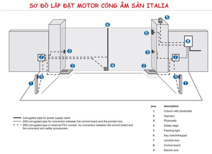 Sơ đồ Lắp đặt Motor Cổng Âm Sàn Tự Động